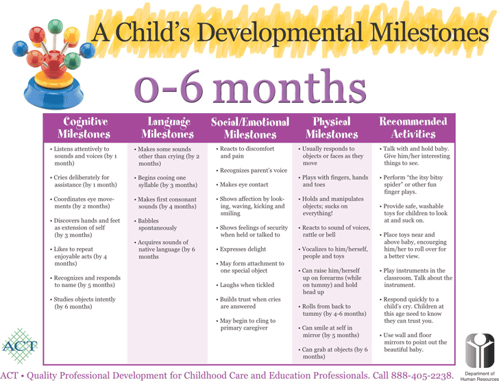 milestone chart template