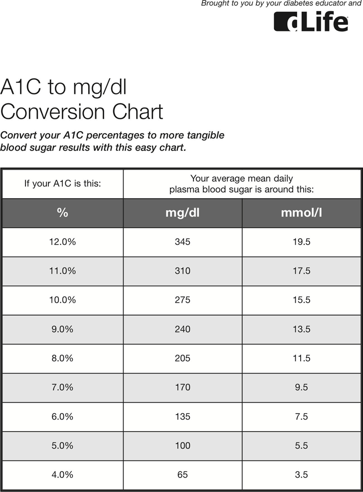 Free A1c To Mgdl Conversion Chart Pdf 42kb 1 Pages