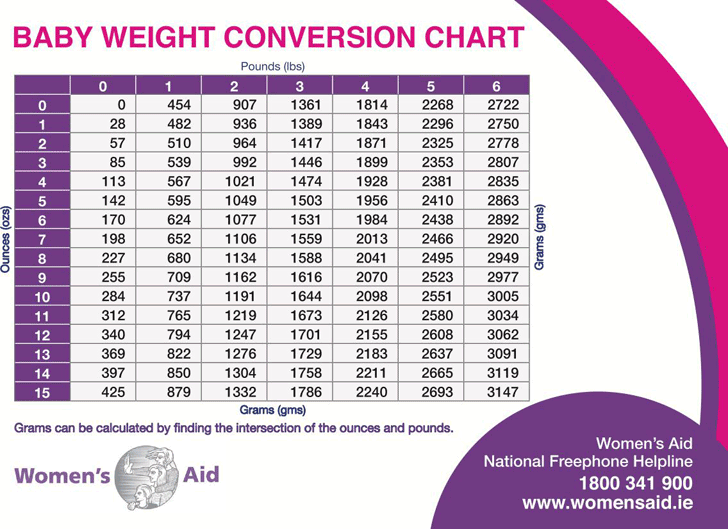 Free Baby Weight Conversion Chart Pdf 1078kb 2 Pages
