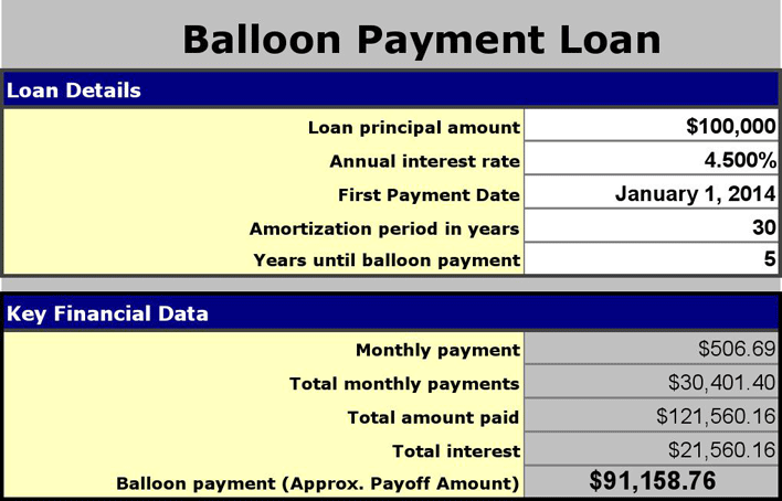 balloon payment mortgage calculator