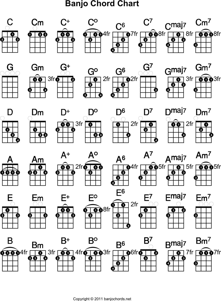 Banjo Chord Chart Template Free Download Speedy Template