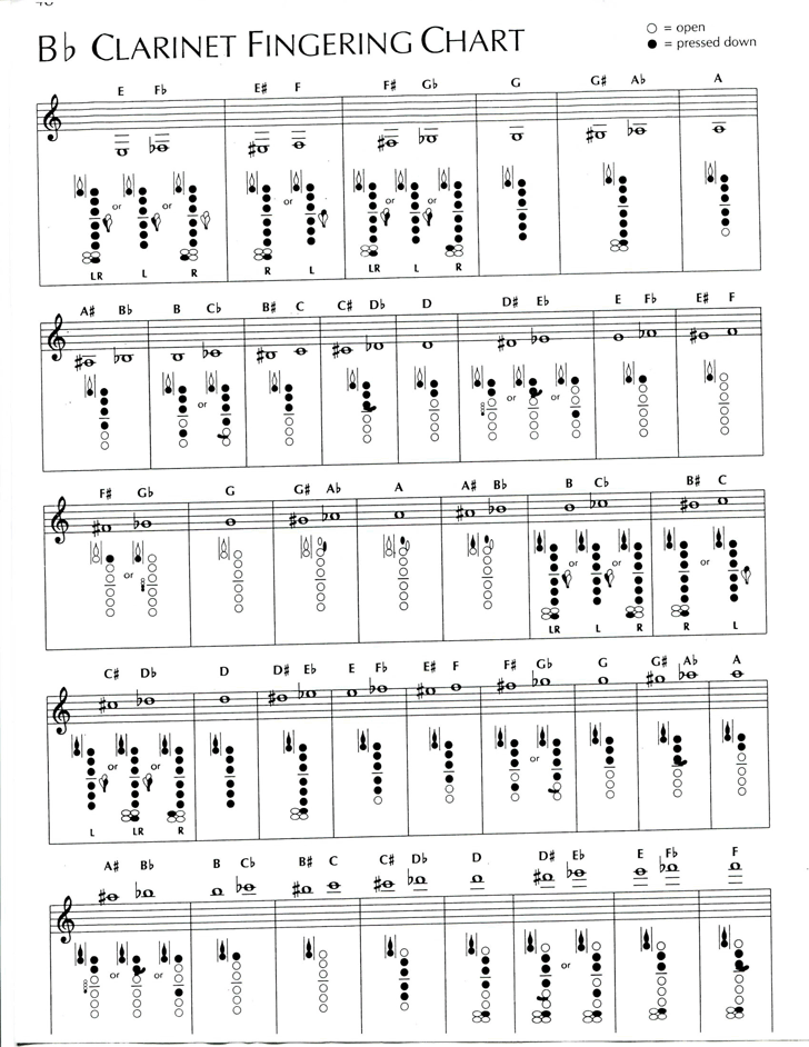 picture relating to Clarinet Finger Chart for Beginners Printable identified as Totally free Bb Clarinet Fingering Chart - PDF 660KB 1 Site(s)