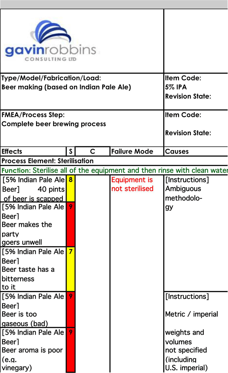 Fmea example template free download speedy template beer brewing fmea example maxwellsz
