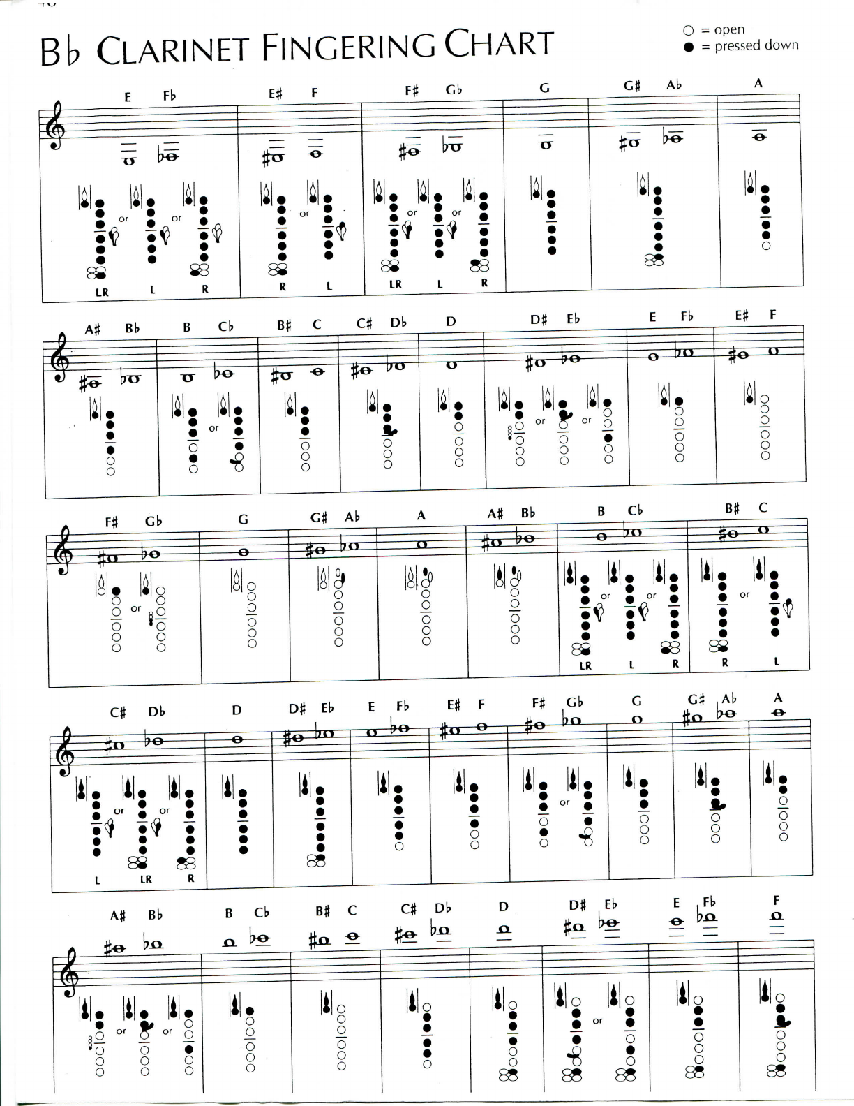 Clarinet Fingering Charts  The Woodwind Fingering Guide