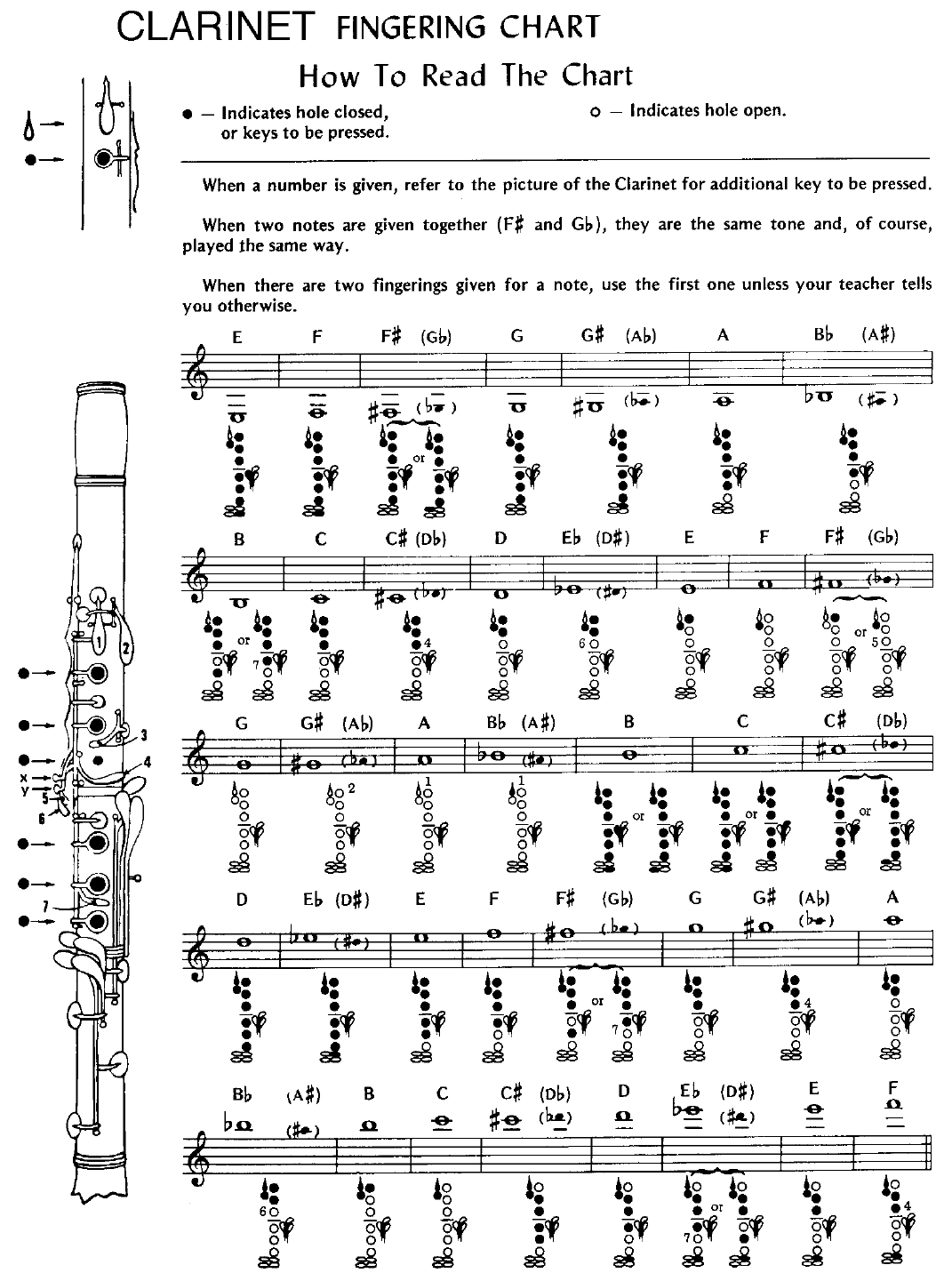 Free Clarinet Fingering Chart Pdf 69kb 2 Page S
