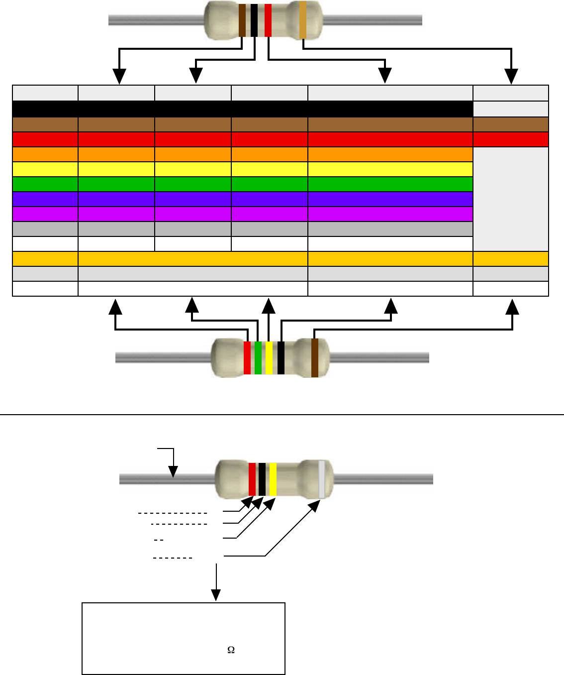 Free Resistor Color Code Chart Pdf 76kb 5 Pages