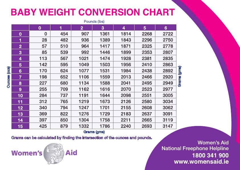 Free Baby Weight Conversion Chart - PDF | 1078KB | 2 Page(s)