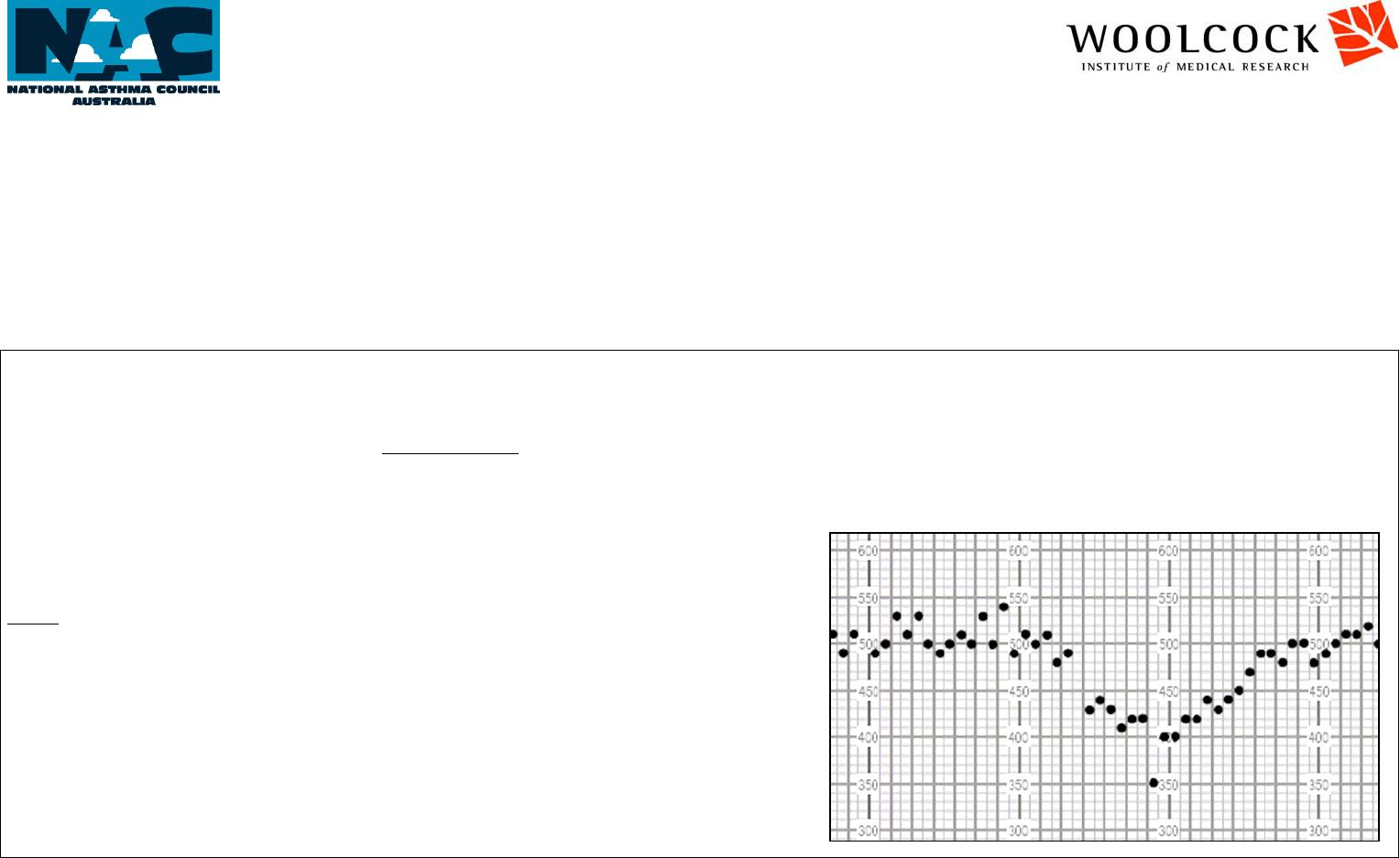 Free Peak Flow Chart Pdf 144kb 2 Pages