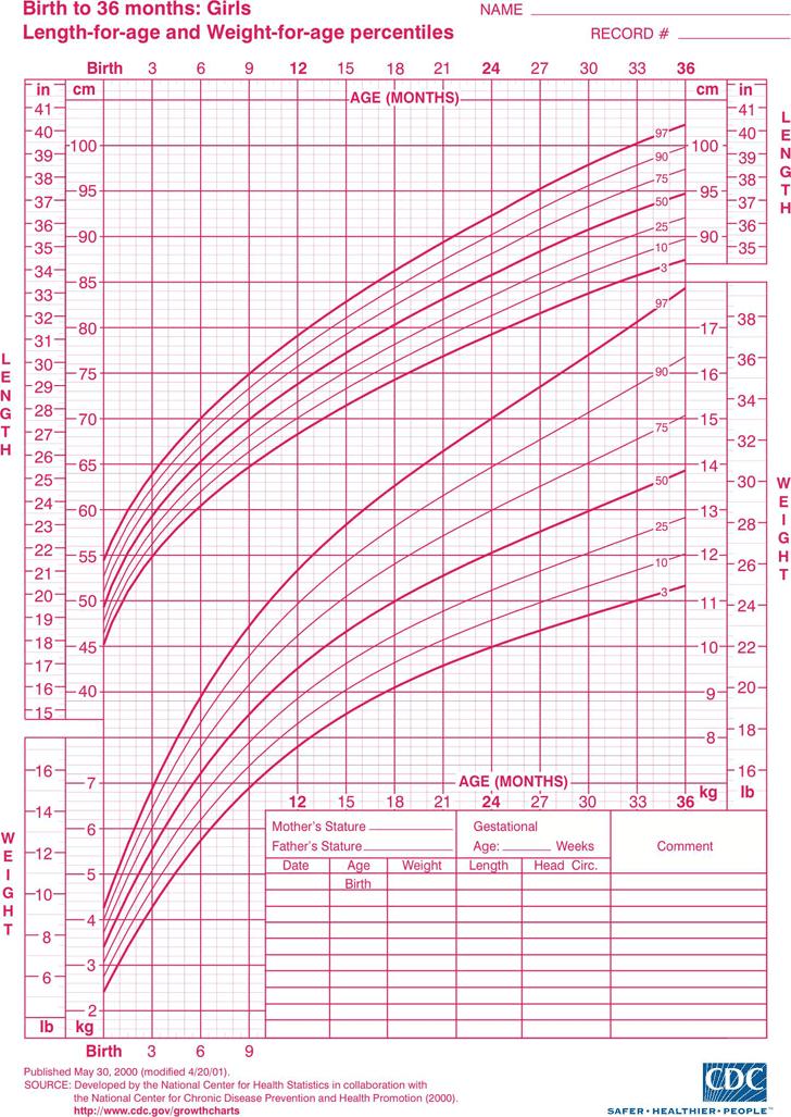 girl growth chart