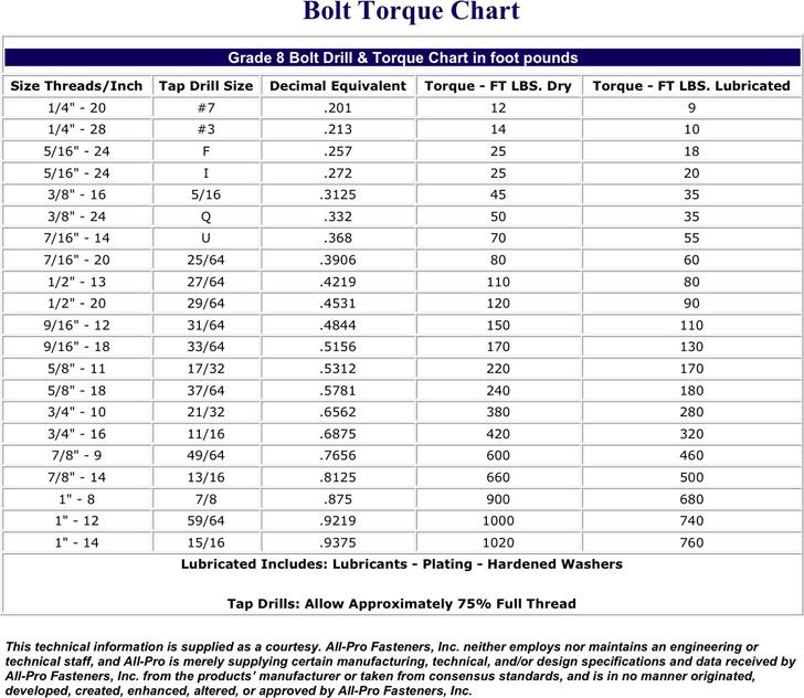 Free Bolt Torque Chart - PDF | 45KB | 1 Page(s)