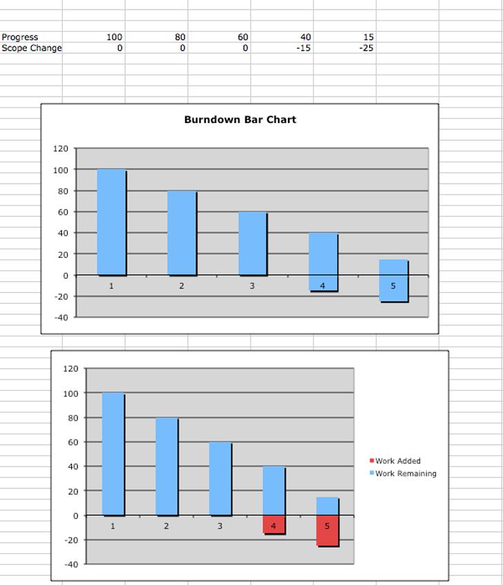 Burndown Chart - Template Free Download | Speedy Template
