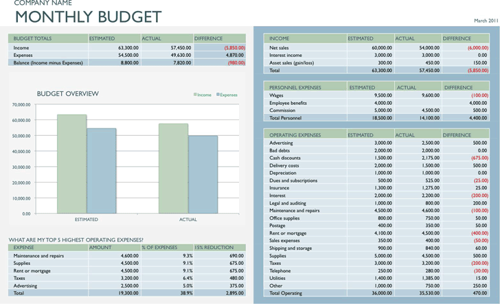 free business budget template 3 monthly xltx 49kb 1 page s