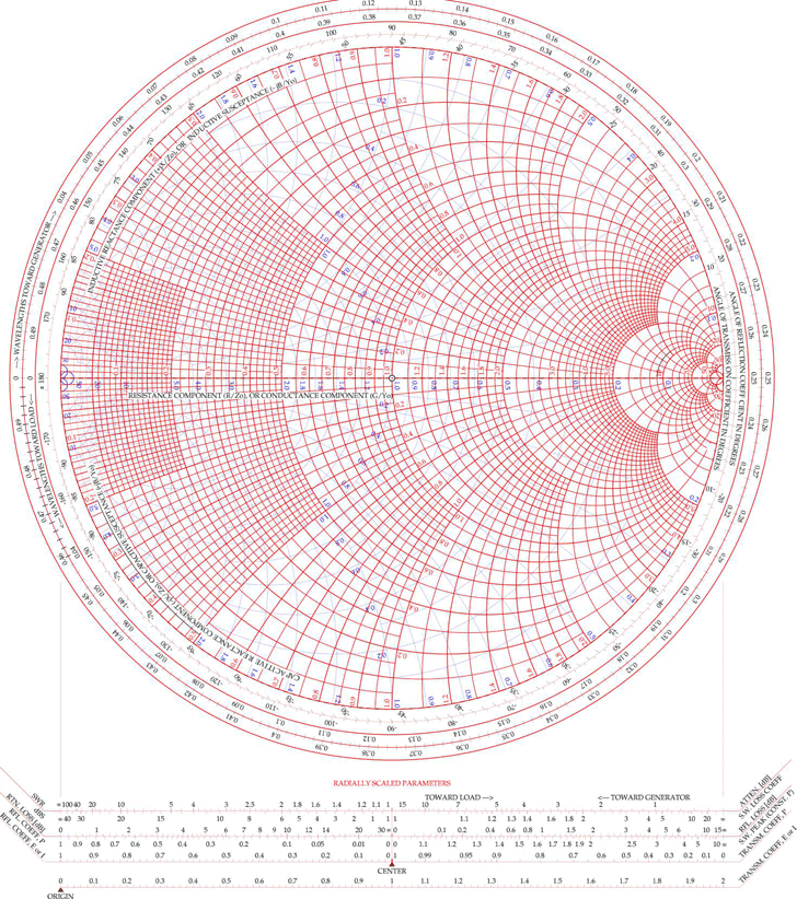 Free Color Smith Chart Pdf 315kb 1 Pages