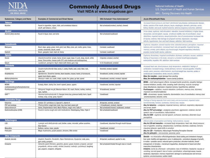 Free Commonly Abused Drugs Pdf 712kb 2 Page S