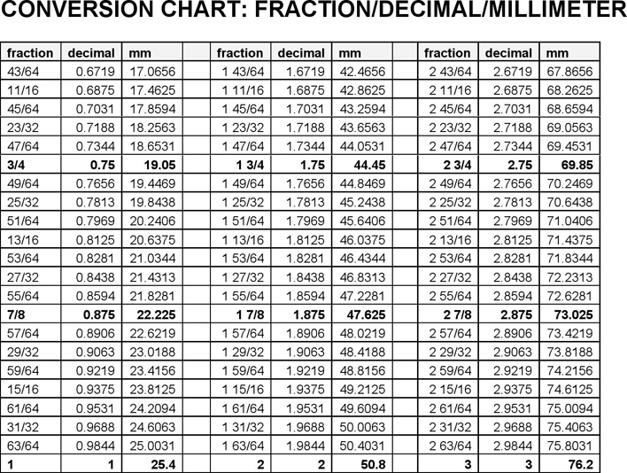 fraction chart in pdf 0.094