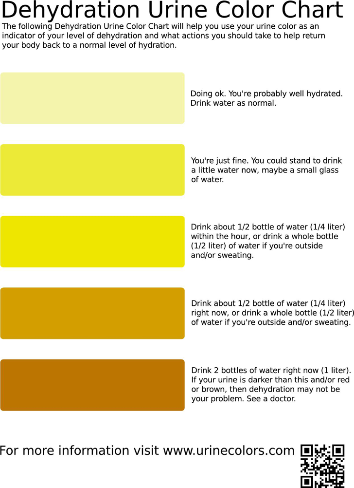 Dehydration Urine Color Chart