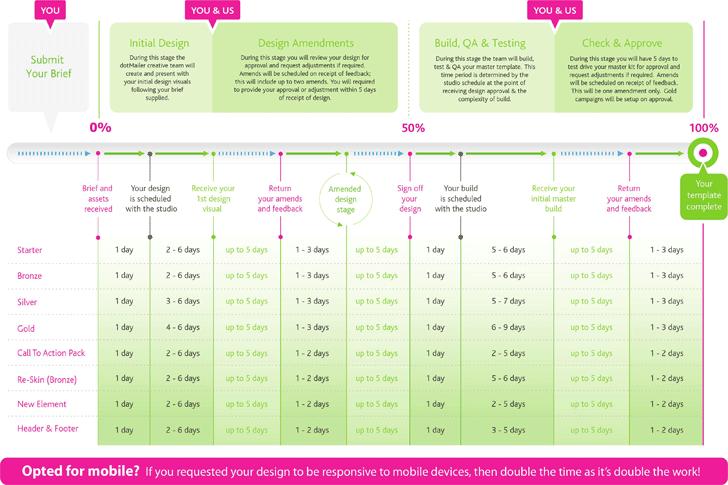 Marketing timeline template template free download speedy template email marketing template timeline maxwellsz
