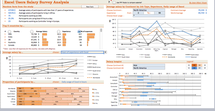 Excel Dashboard Template Template Free Download Speedy