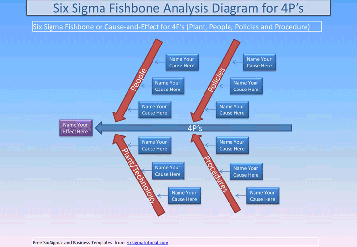 Free fishbone diagram template pdf 254kb 1 pages fishbone diagram template 3 maxwellsz