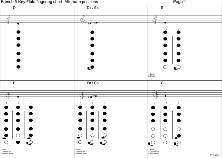 Free French 5-Key Flute Fingering Chart - PDF | 239KB | 8 Page(s)