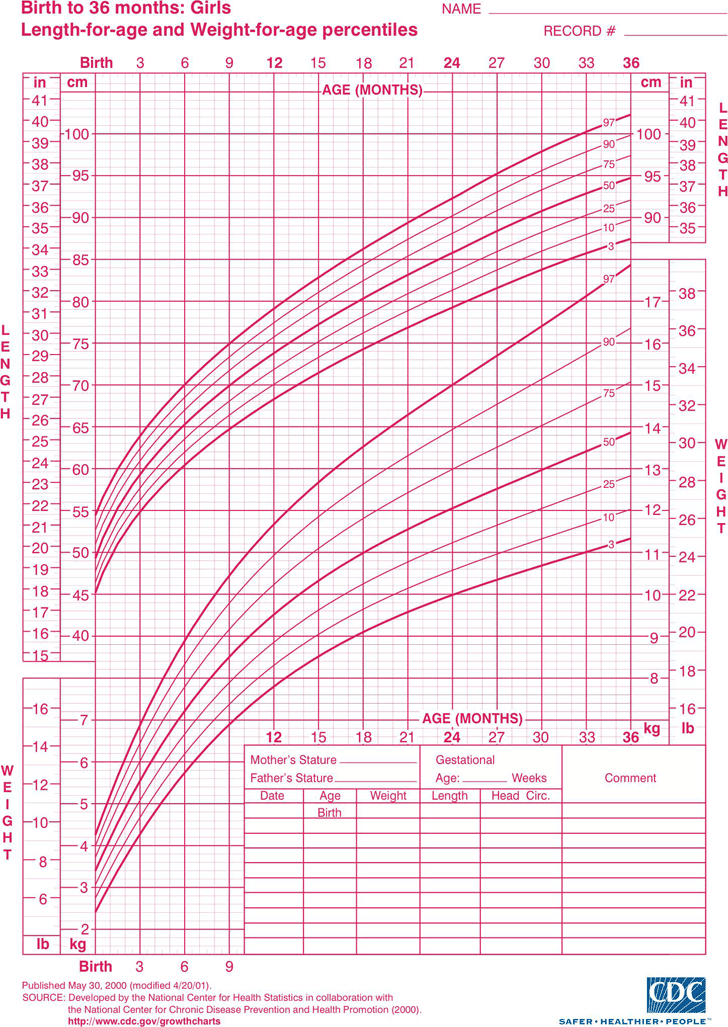 Infant Growth Charts Girls Frodofullring