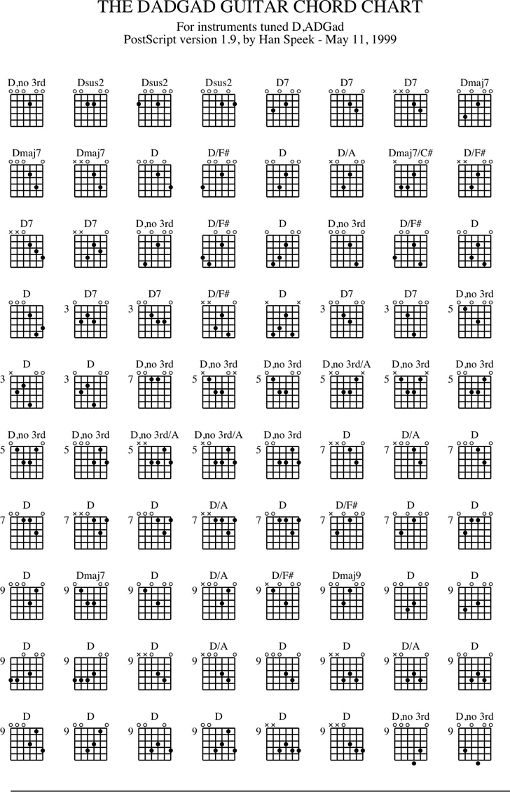 Guitar Chord Chart Template Free Download Speedy Template