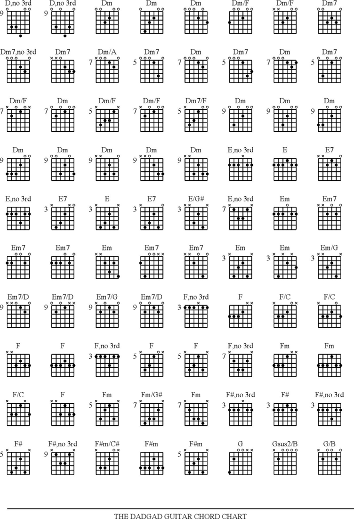 Free Guitar Chord Chart Pdf 133kb 6 Pages Page 2