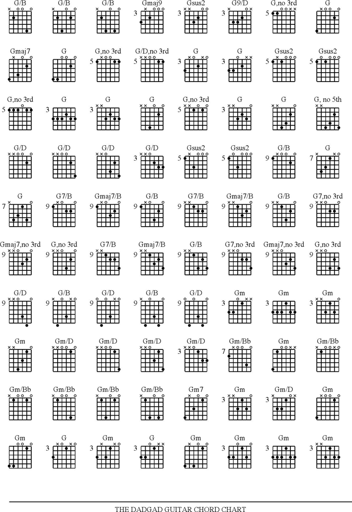 Free Guitar Chord Chart Pdf 133kb 6 Pages Page 3