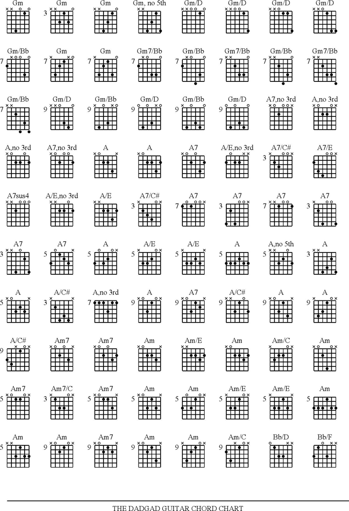 Free Guitar Chord Chart Pdf 133kb 6 Pages Page 4