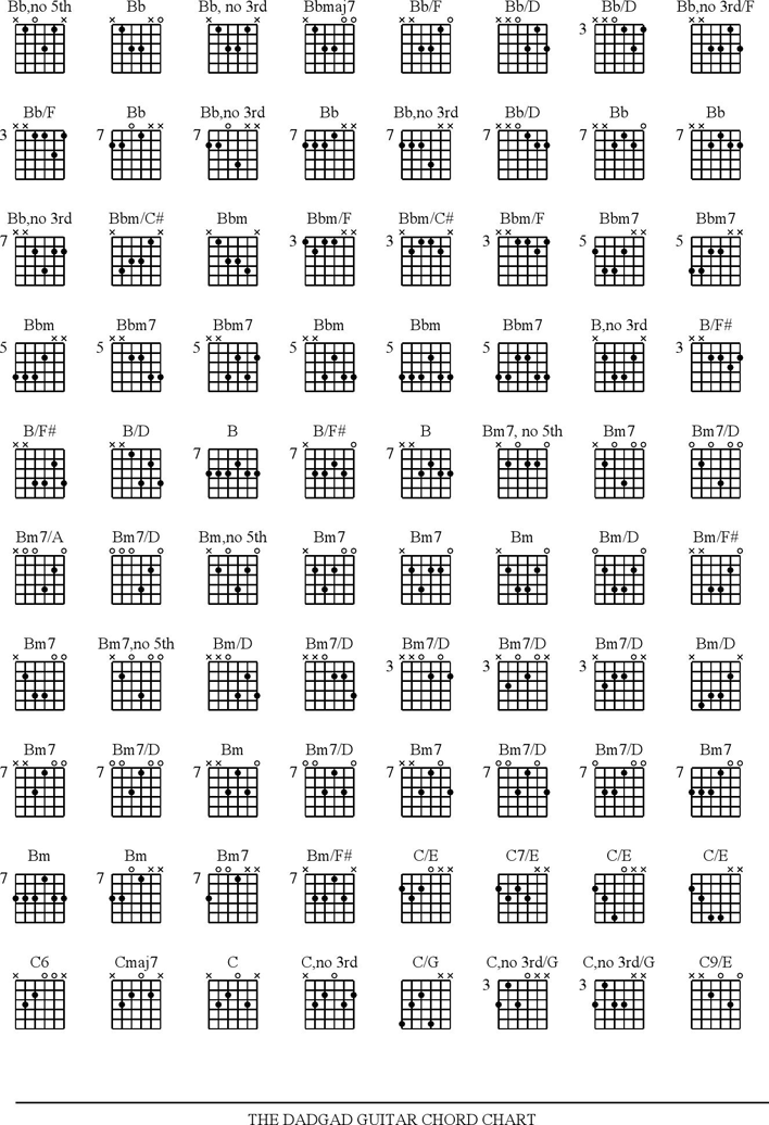 Free Guitar Chord Chart Pdf 133kb 6 Pages Page 5