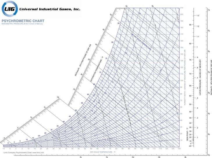 Free Ip Metric Psychrometric Chart Pdf 72kb 1 Page S