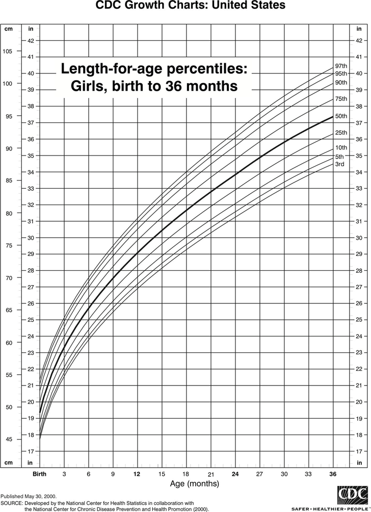 Cdc Growth Chart Template Free Download Speedy Template
