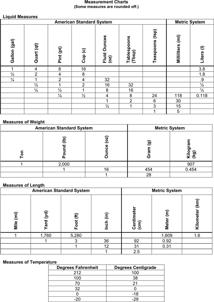 Liquid Measurements Chart | Free Liquid Measurements Chart Pdf 12kb 1 Page S