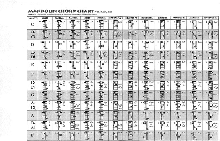 Free Mandolin Chord Chart Pdf 662kb 1 Pages