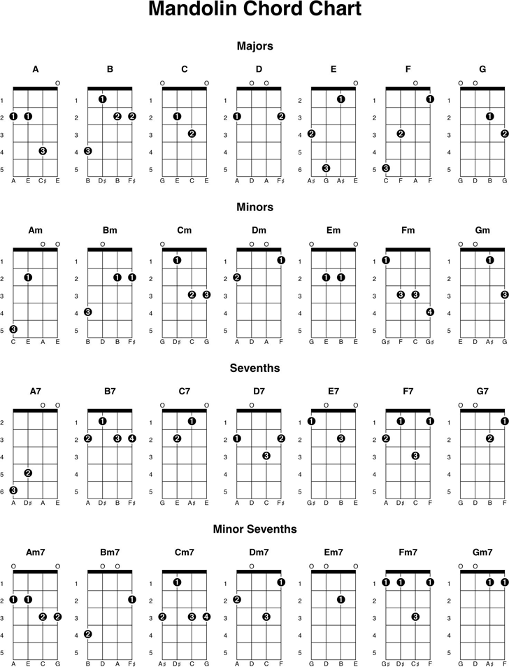 Mandolin Chord Chart Template Free Download Speedy Template