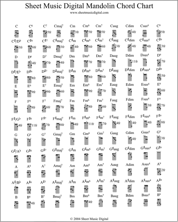 Mandolin Chord Chart Template Free Download – Banjo Chord Chart Template