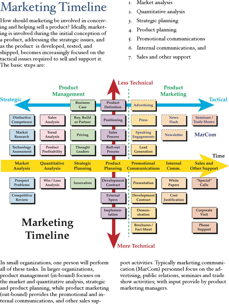 Marketing Timeline Template Template Free Download Speedy Template - Marketing timeline template
