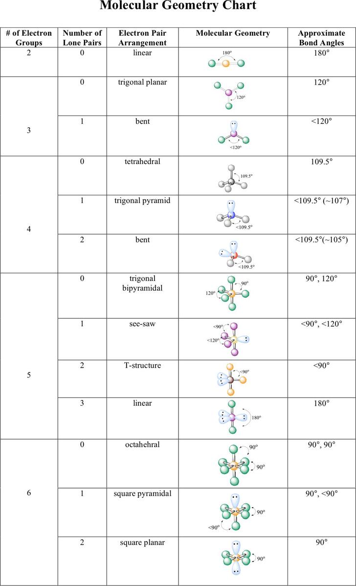 molecular geometry chart