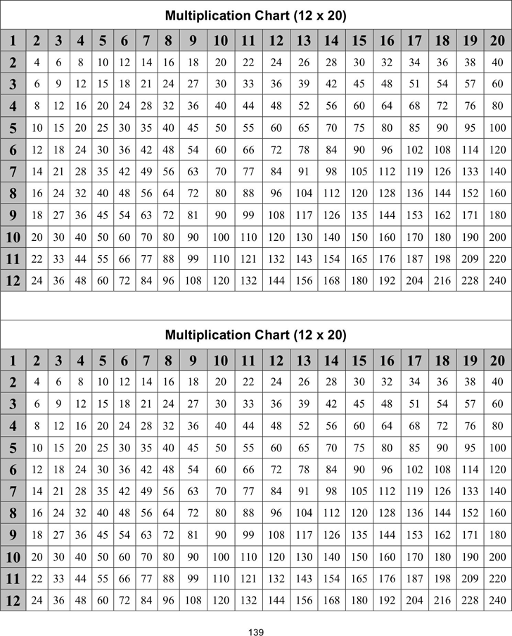 Multiplication chart template free download speedy template - Multiplication table up to 20 ...