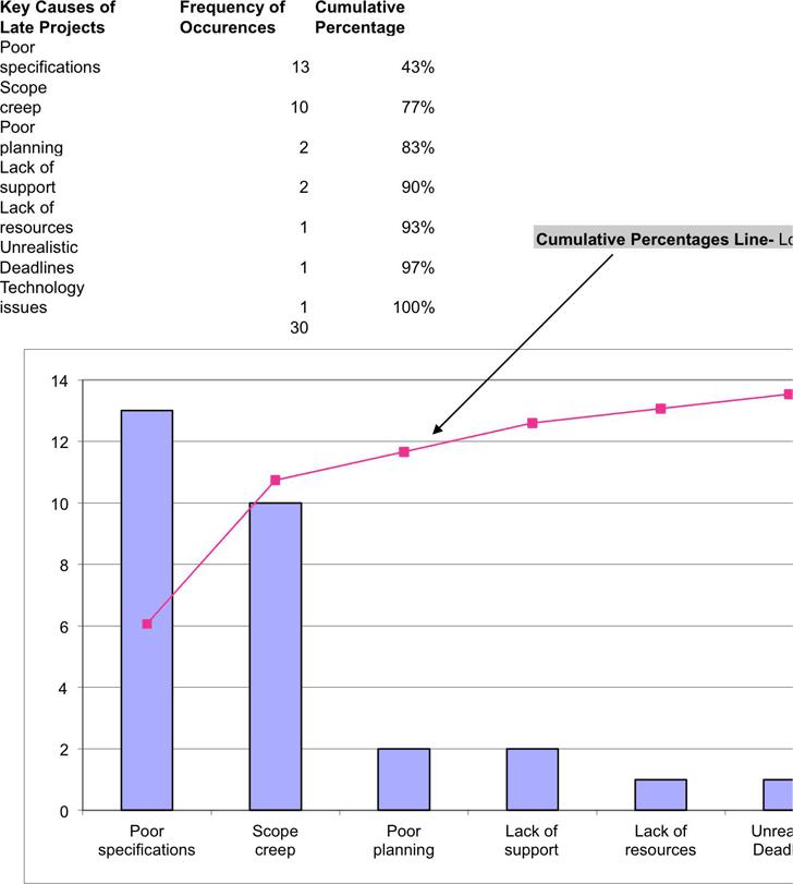 Pareto Chart Templates Ibovnathandedecker
