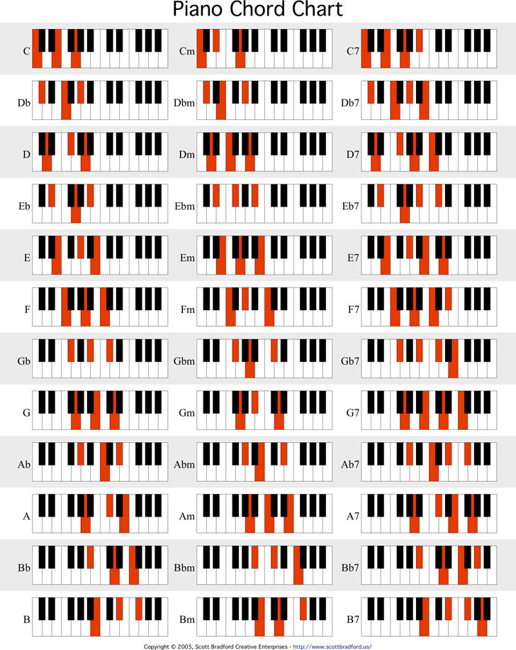 Free Piano Chord Chart Pdf 120kb 2 Pages