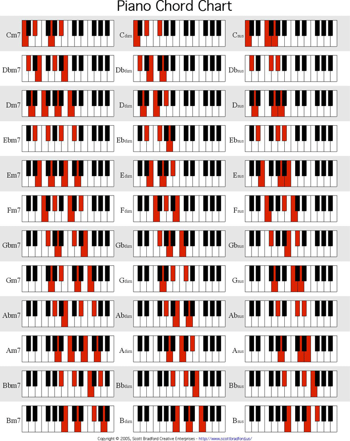 It is a picture of Printable Piano Chords with visual