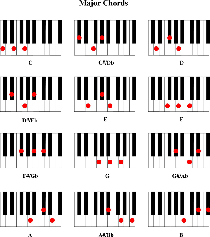Free Piano Chord Chart Pdf 29kb 5 Pages
