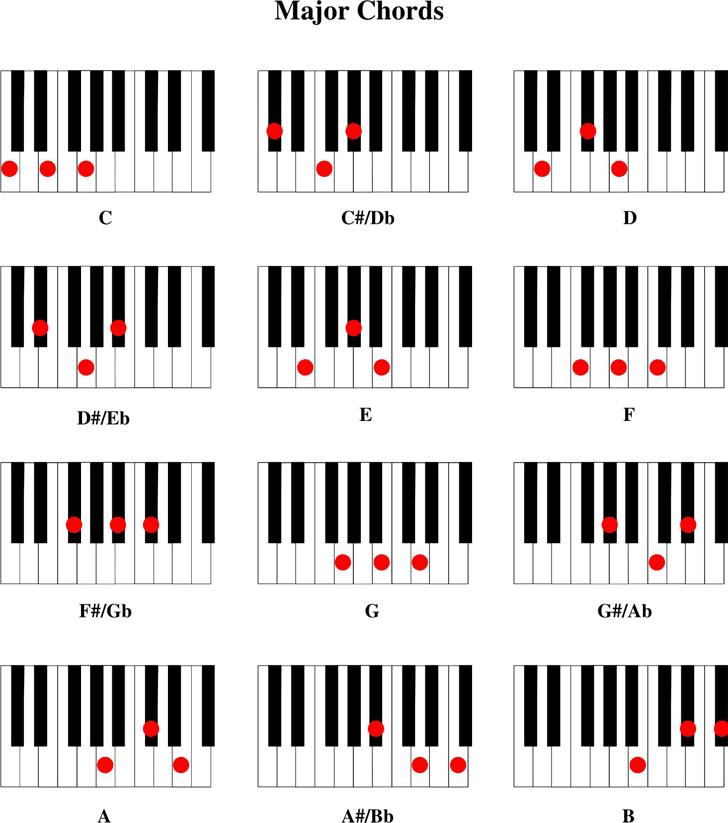 Piano Chord Chart Resume Template Sample