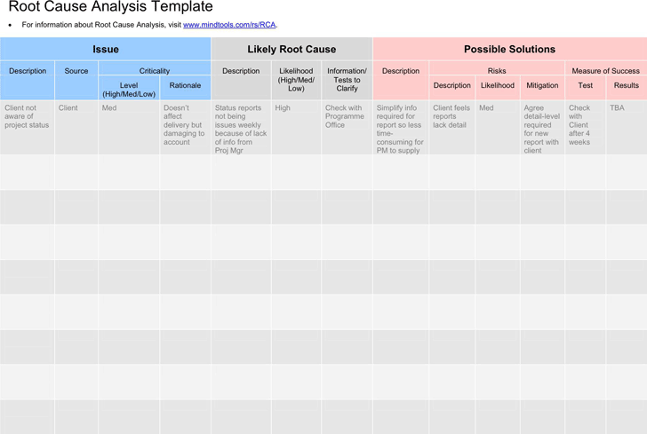 Root Cause Analysis Template 2