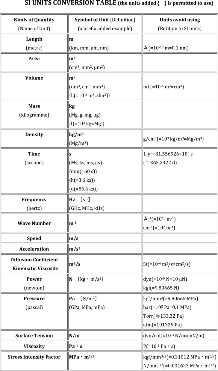 Free Si Unit Conversion Chart