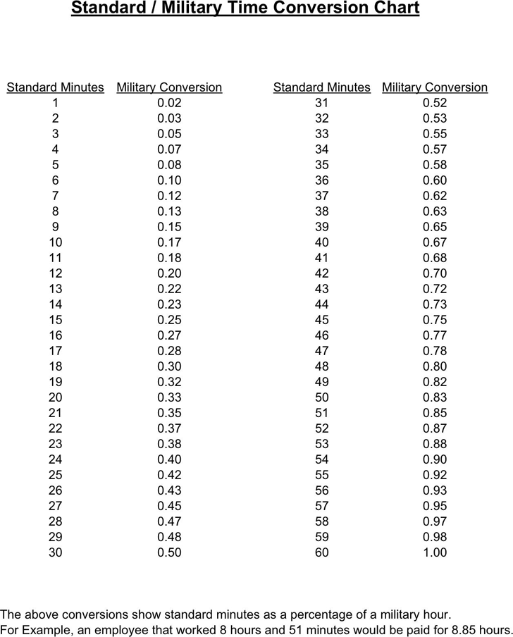 Free Standard Military Time Conversion Chart Pdf 10kb 1 Pages