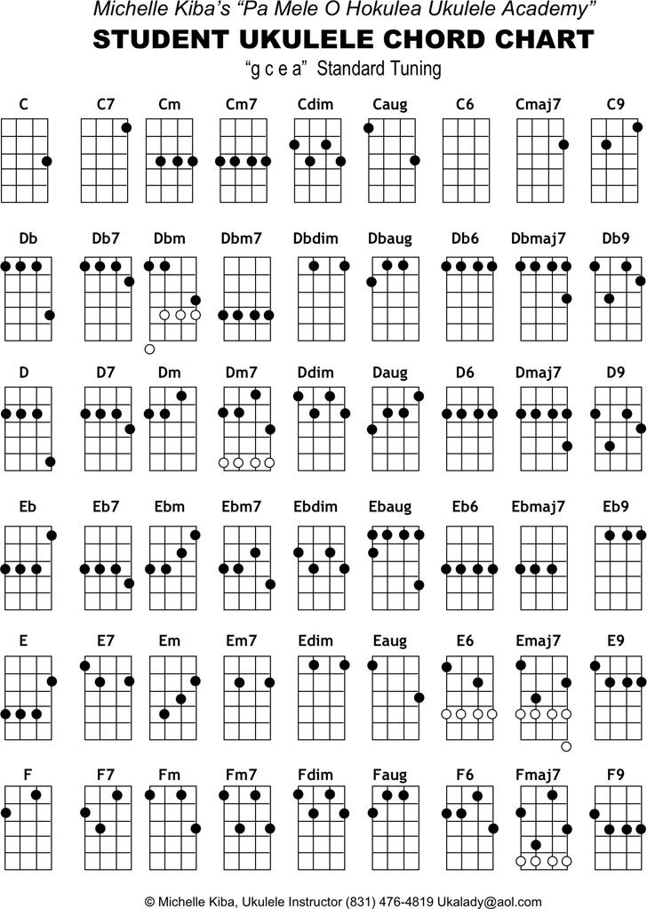 Free Student Ukulele Chord Chart Pdf 113kb 2 Pages