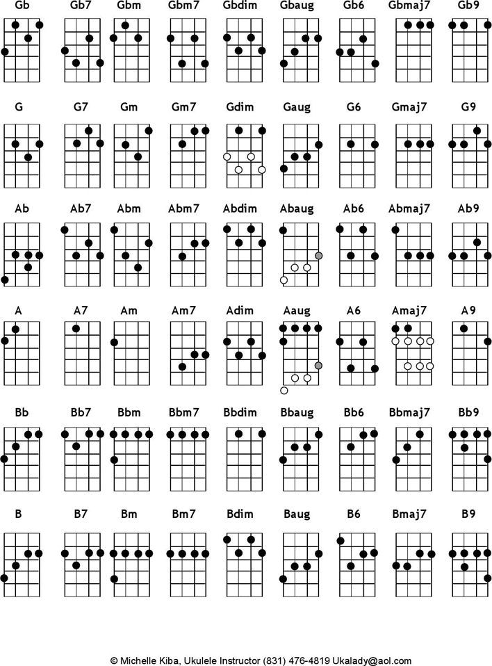 Free Student Ukulele Chord Chart Pdf 113kb 2 Pages Page 2