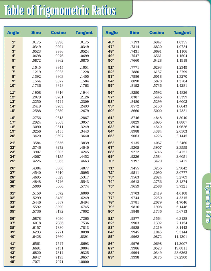 Sin Cos Tan Chart Template Free Download Speedy Template